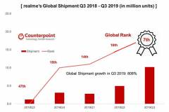 Realme-global-shipments-history-Revu-Philippines