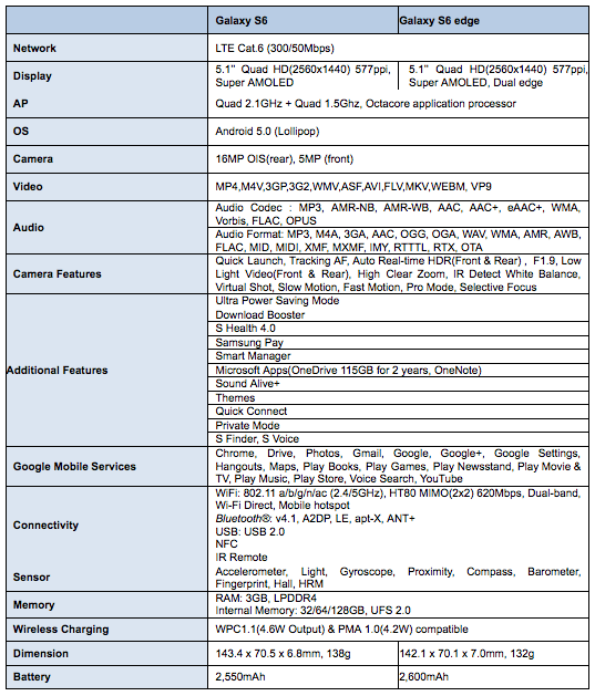 Samsung Galaxy S6 and S6 Edge specs