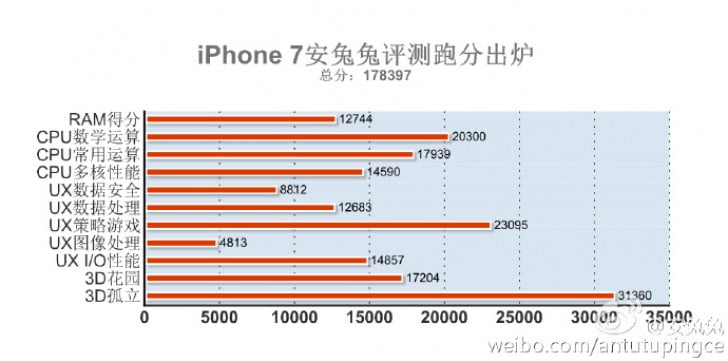The Apple iPhone 7's AnTuTu benchmark score