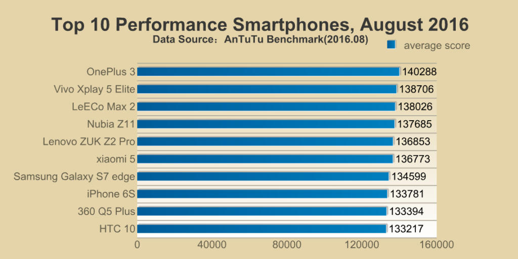 Top 10 performance smartphones before the Apple iPhone 7 was launched, according to AnTuTu