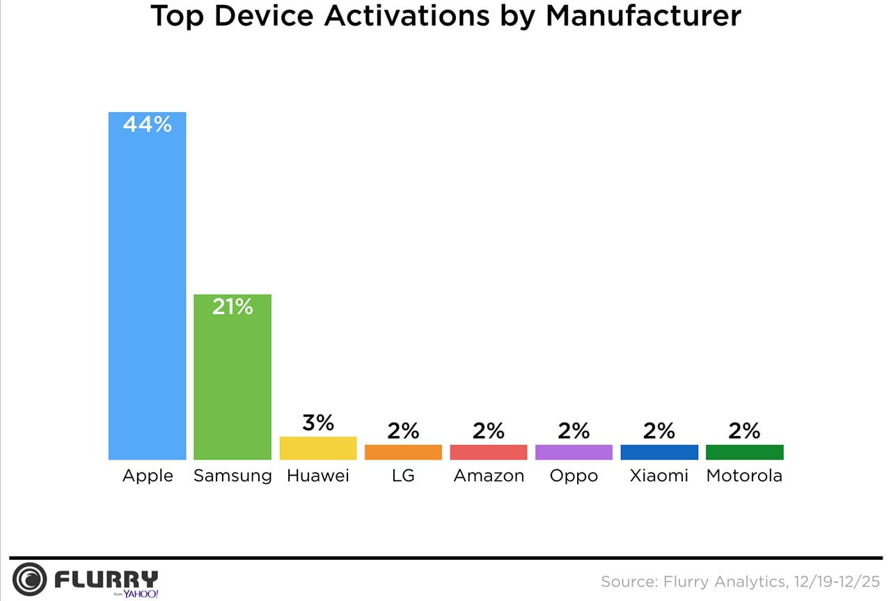 Apple iPhone vs Samsung, other manufacturers