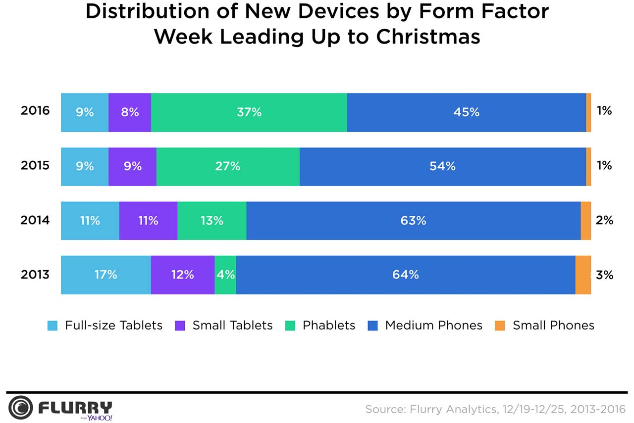 Phablets become more and more popular