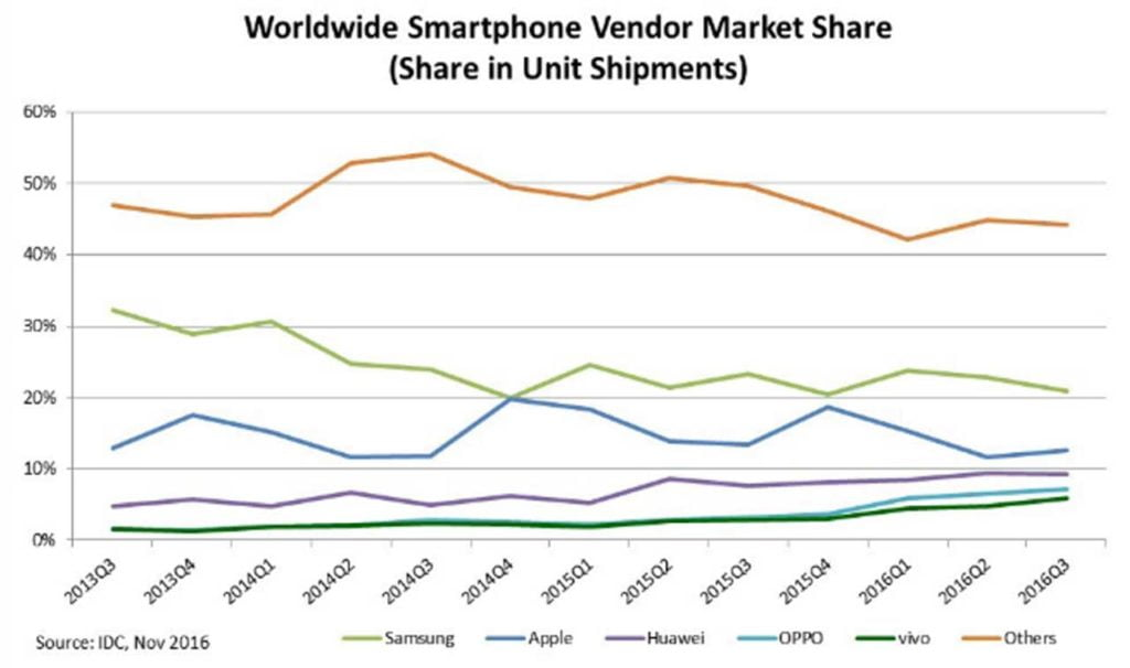 Top 5 smartphone vendors by market share, Q3 2016, IDC