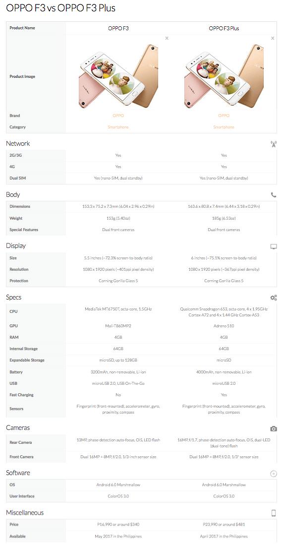 OPPO F3 vs OPPO F3 Plus specs and price comparison_Philippines