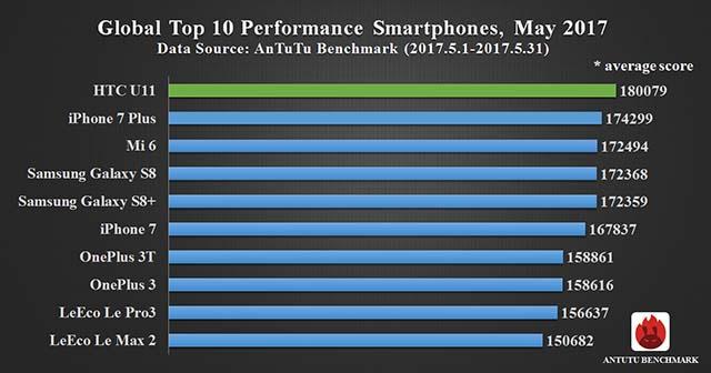 Antutu fastest smartphones on Revu Philippines