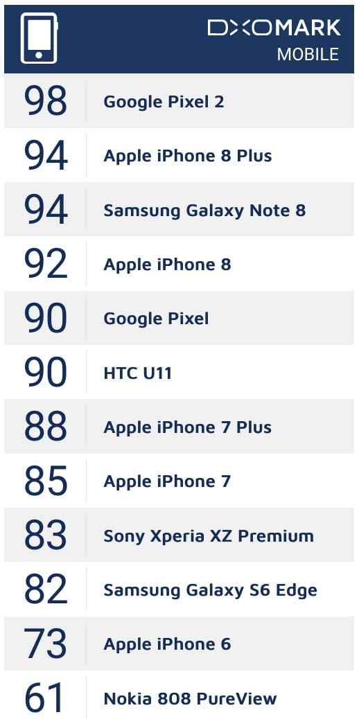 Best smartphone cameras_DxOMark_Philippines