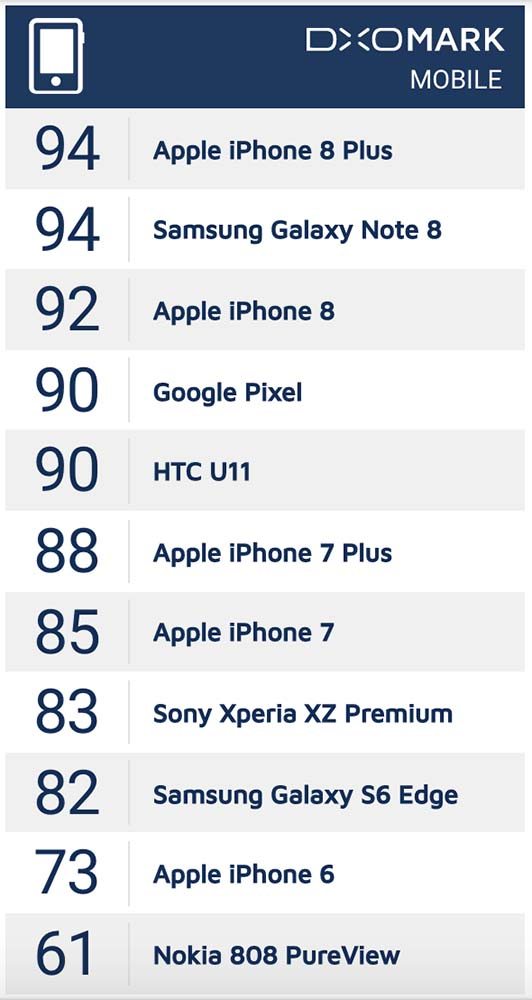 Top smartphone cameras_Revu Philippines