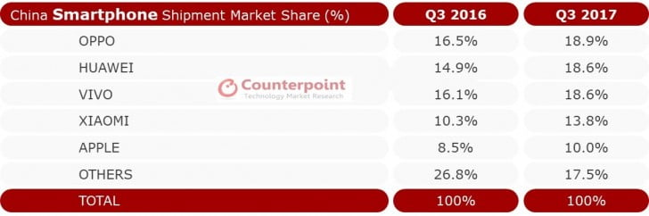 Smartphone brands market share in China