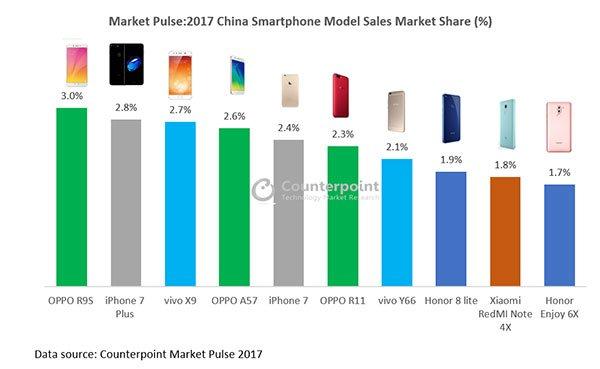 Best-selling smartphones of 2017 on Revu Philippines