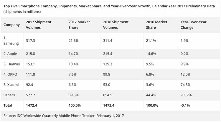 Top 5 smartphone companies in 2017 by IDC on Revu Philippines