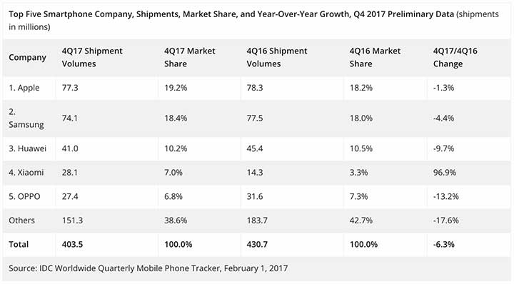 Top 5 smartphone companies in Q4 2017 by IDC on Revu Philippines