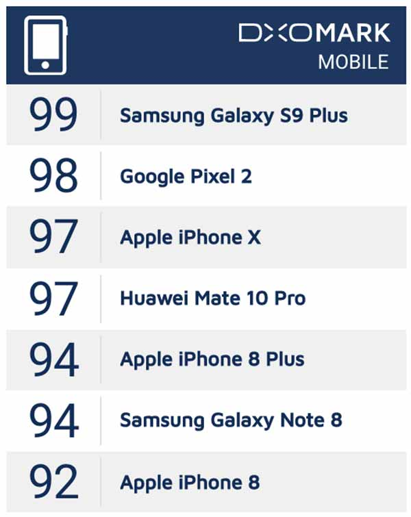 Top 5 kings of smartphone cameras on DxOMark by Revu Philippines