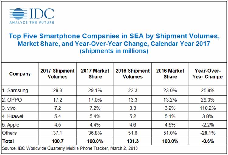 2017 top 5 smartphone companies in Southeast Asia by IDC on Revu Philippines
