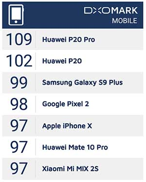 Top smartphone cameras on DxoMark as of March 2018 on Revu Philippines