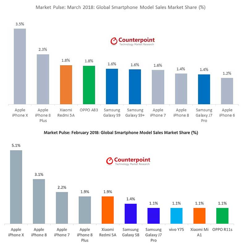 Bestselling smartphones: March 2018 vs February 2018 by Counterpoint Research on Revu Philippines