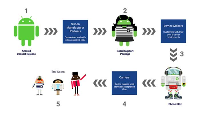 Google Android release process on Revu Philippines