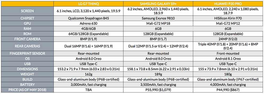 LG G7 ThinQ vs Samsung Galaxy S9 Plus vs Huawei P20 Pro specs and price comparison on Revu Philippines