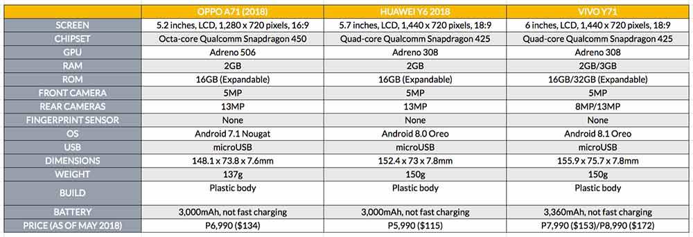 OPPO A71 2018 vs Huawei Y6 2018 vs Vivo Y71: price specs comparison on Revu Philippines