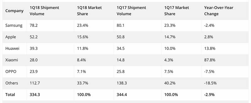 Top 10 smartphone brands in Q1 2018 by IDC on Revu Philippines