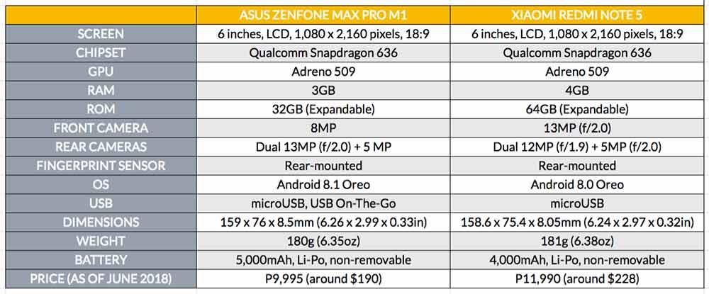 ASUS ZenFone Max Pro M1 vs Xiaomi Redmi Note 5 global version price and specs comparison on Revu Philippines