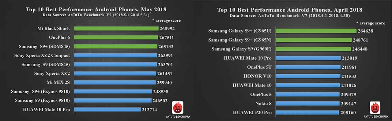 10 Best Performing Android Phones On Antutu In May 2018 Revu