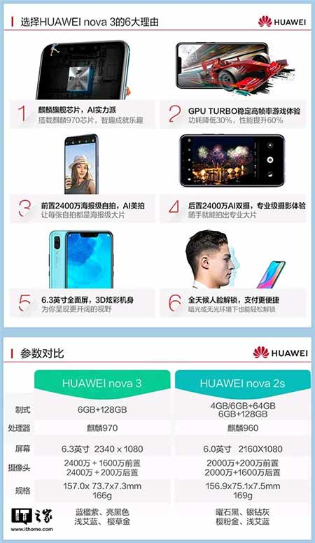 Huawei Nova 3 specs and design on Revu Philippines