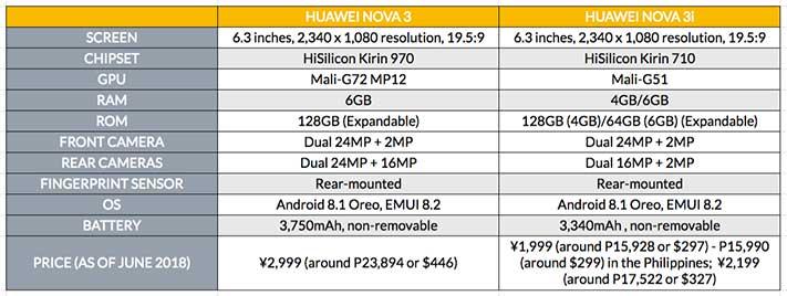Huawei Nova 3 vs Nova 3i price and specs comparison on Revu Philippines
