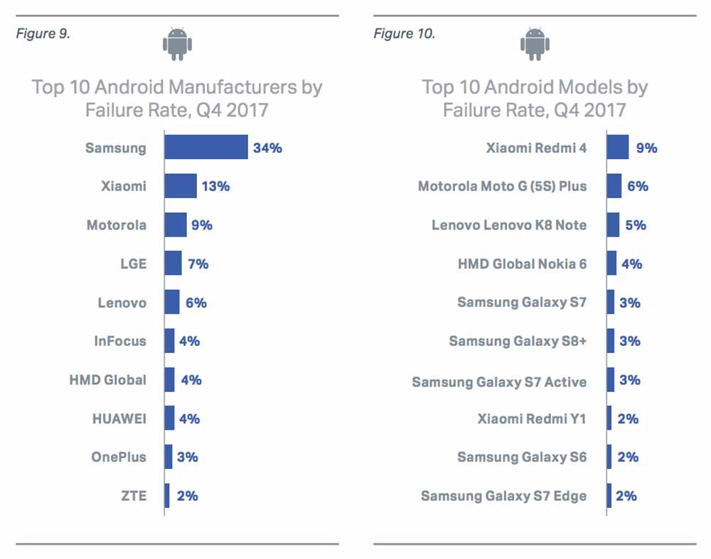 Top 10 Android phones by failure rate, Q4 2017 on Revu Philippines