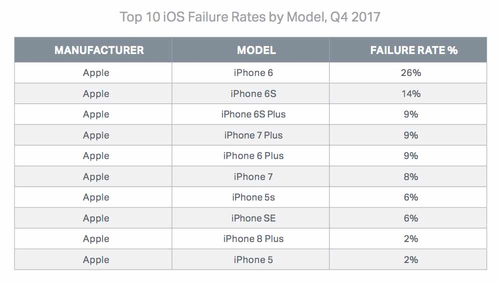 Top 10 iPhones by failure rates, Q4 2017 on Revu Philippines