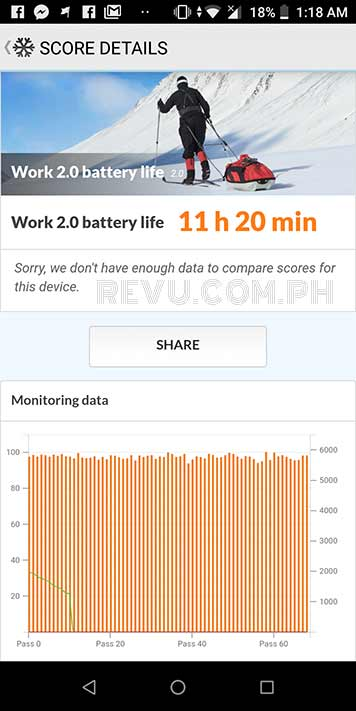 ASUS ZenFone Max Pro M1 PCMark battery benchmark score in review on Revu Philippines