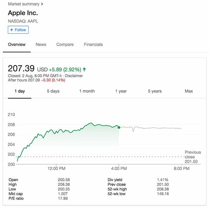 Apple trillion market capitalization in August 2018 on Revu Philippines