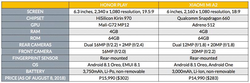 Huawei Honor Play vs Xiaomi Mi A2 price and specs comparison on Revu Philippines