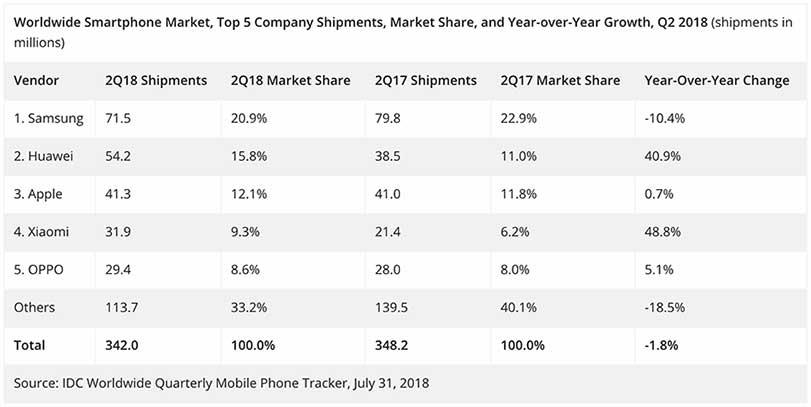 Top smartphone companies in Q2 2018 on IDC via Revu Philippines