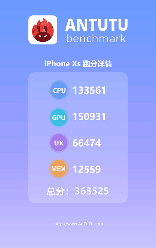 Apple iPhone XS Antutu benchmark score on Revu Philippines