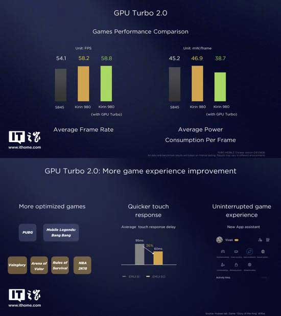 Huawei and Honor GPU Turbo 2.0 update presentation on Revu Philippines