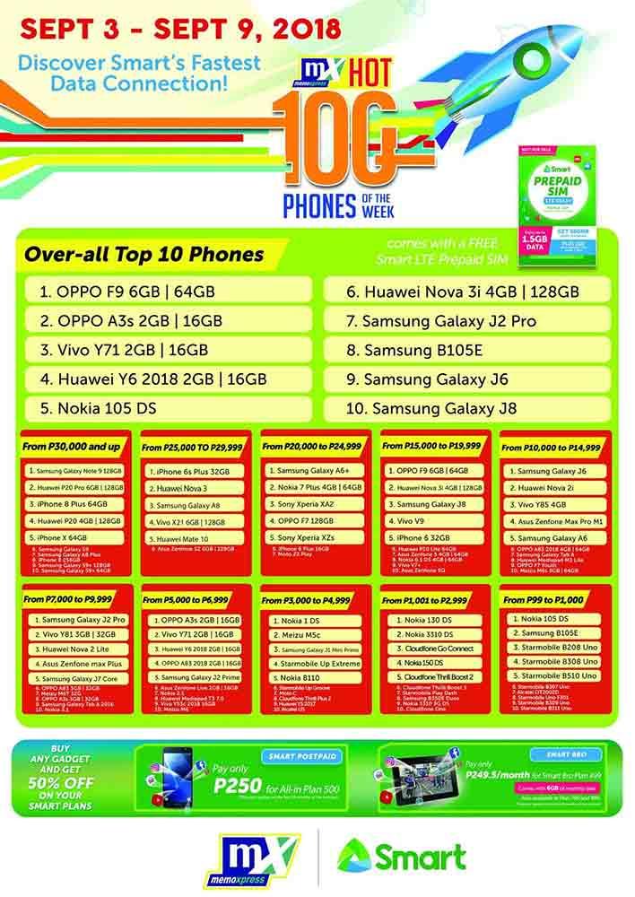 OPPO F9 tops bestseller phones at MemoXpress on Revu Philippines