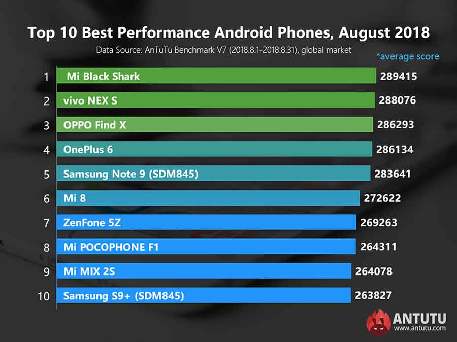 Top 10 best-performing Android phones on Antutu August 2018 list via Revu Philippines