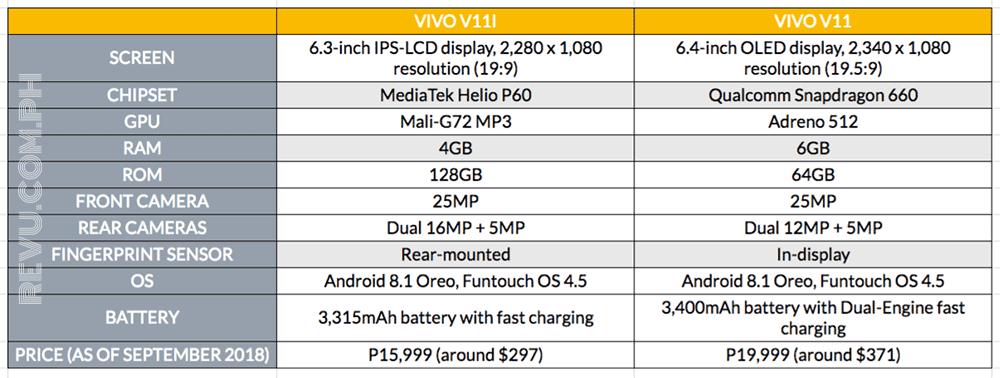 Vivo V11i vs Vivo V11: specs and price comparison on Revu Philippines