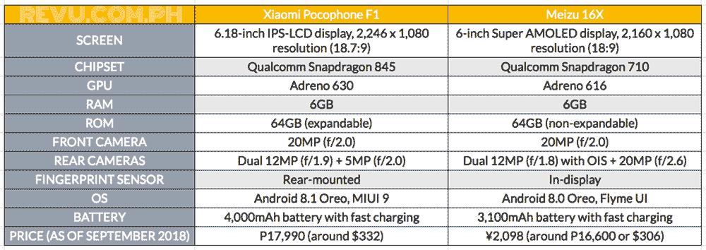 Xiaomi Pocophone F1 vs Meizu 16X: specs and price comparison on Revu Philippines