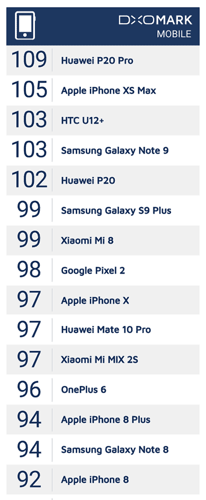 Top camera phones on DxOMark as of October 3, 2018, on Revu Philippines