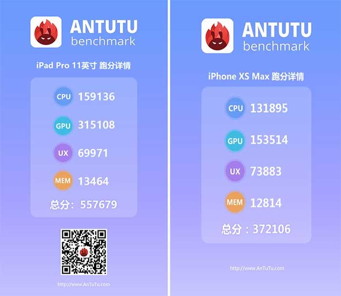 iPad Pro 2018 vs iPhone XS Max: Antutu benchmark scores on Revu Philippines