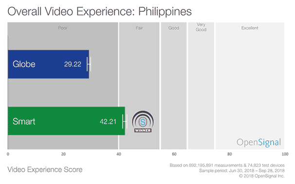 Smart vs Globe: Mobile video streaming 2018 by OpenSignal on Revu Philippines