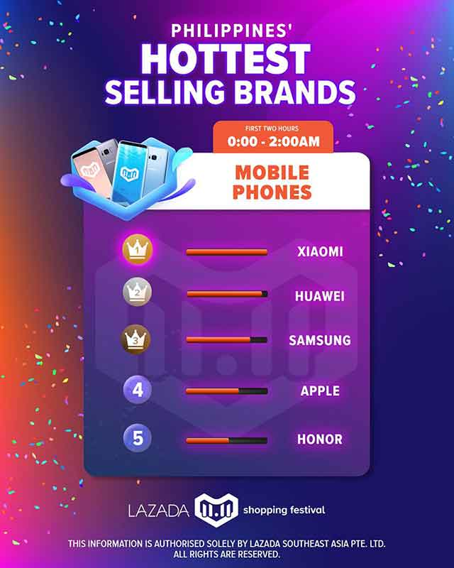 Top 5 smartphone brands at Lazada 11.11 sale on Revu Philippines