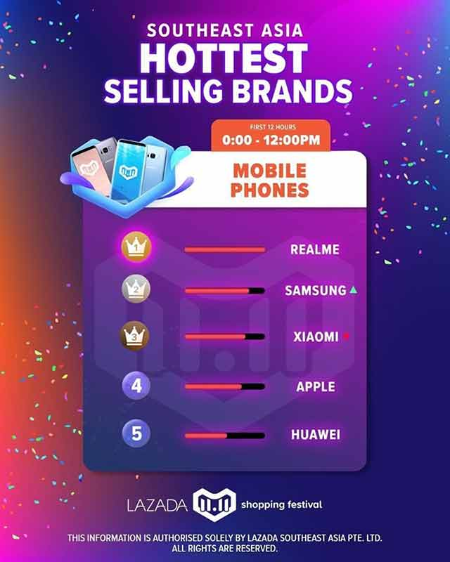 Top 3 bestsellers at Lazada Southeast Asia 11.11 sale on Revu Philippines