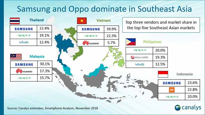 Top smartphone brands in Southeast Asia in Q3 2019 on Revu Philippines