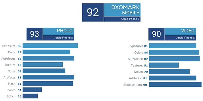 Apple iPhone 8 camera score on DxOMark via Revu Philippines