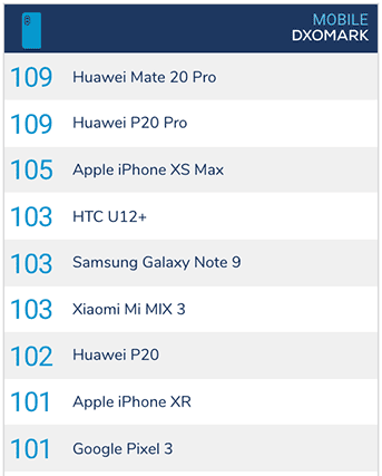 Smartphones with the best cameras as of January 2019, according to DxOMark via Revu Philippines