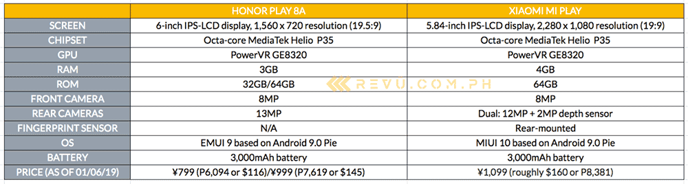 Honor Play 8A vs Xiaomi Mi Play specs and price comparison table on Revu Philippines