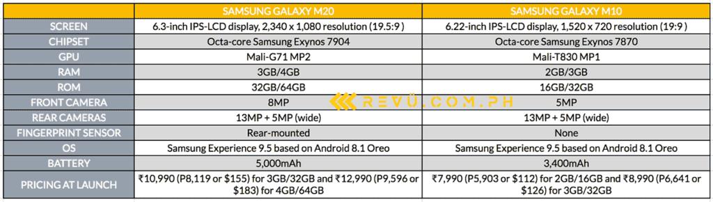 Samsung Galaxy M20 vs Samsung Galaxy M10: specs and price comparison by Revu Philippines