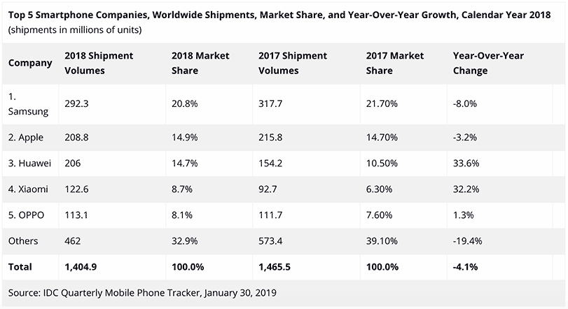 Top 5 smartphone companies in 2018 according to IDC via Revu Philippines
